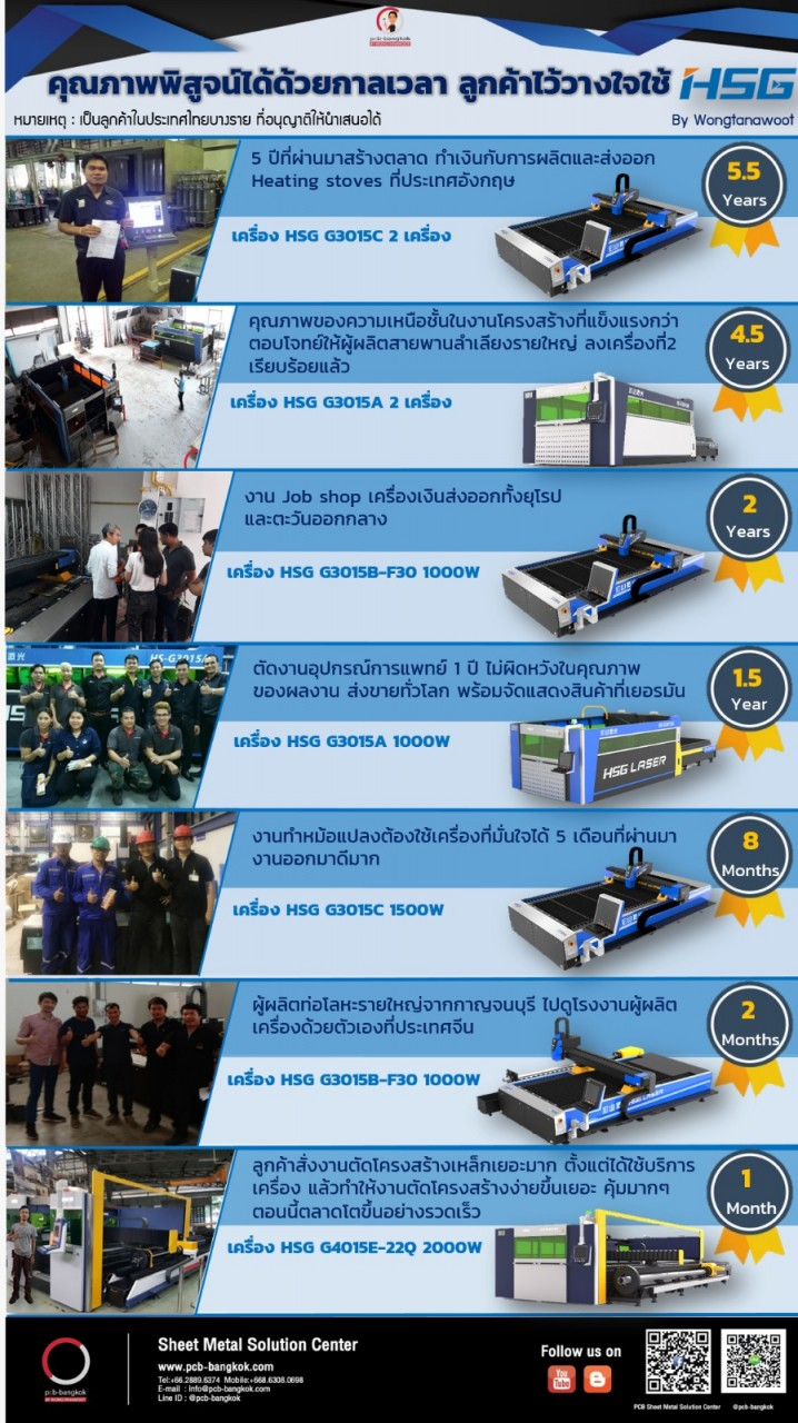 Wongtanawoot_customer_HSG